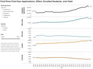 University Of Virginia Admissions >> University Stats Facts Institutional Research And